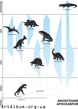 Clipart phylogeny archosaurs russian
