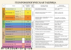 Clipart Geologic time chart (rus.)